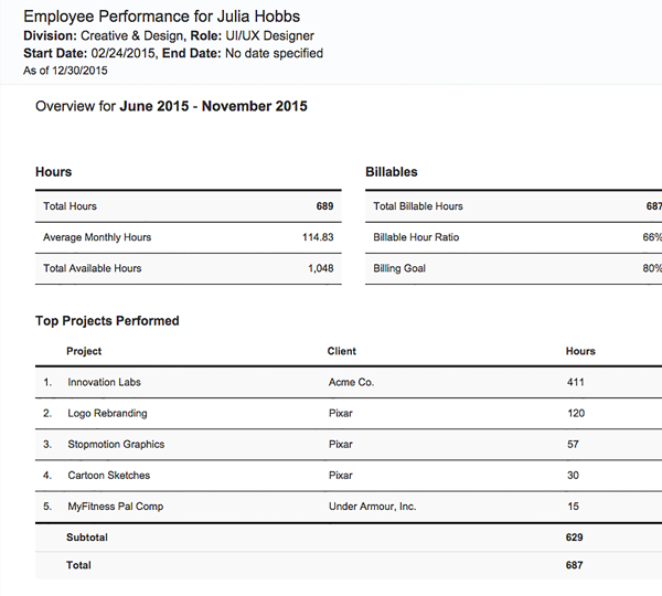 Employee Performance Review Timesheet